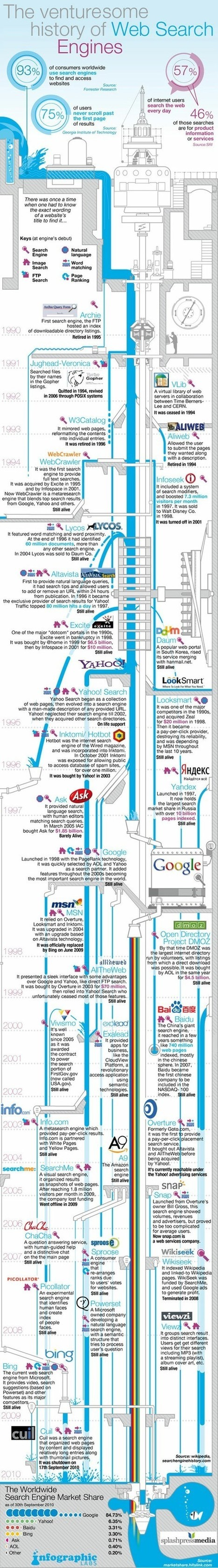 Search Engine Facts: Full Historical Timeline   Design, Photography & Social Media   Scoop.it