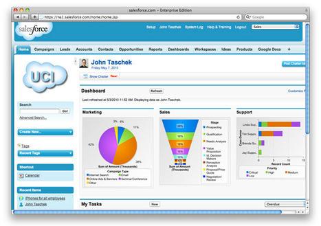 Salesforce.com: an Overview - Quality Assurance and Project Management | Project Management and Quality Assurance | Scoop.it