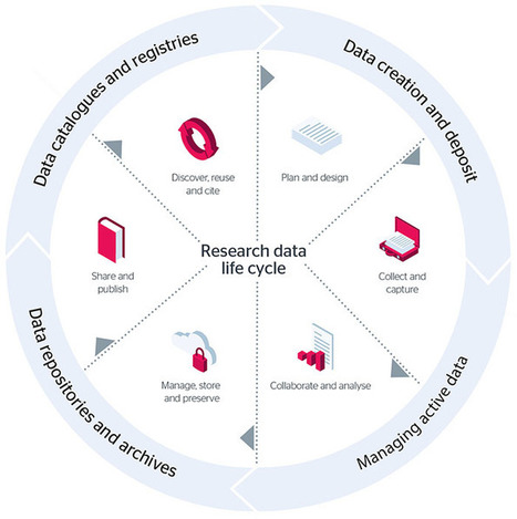 How and why you should manage your research data: a guide for researchers | Jisc | Bibliotecas Escolares & boas companhias... | Scoop.it