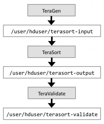 Benchmarking and Stress Testing an Hadoop Cluster with TeraSort, TestDFSIO & Co. @ Michael G. Noll | Scala & Cloud Playing | Scoop.it
