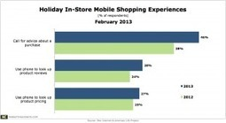 """46% of Holiday """"Mobile Price Matchers"""" Bought In-Store 