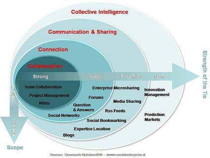 Enterprise 2.0 pilot si o no? | Engagement metrics | Scoop.it