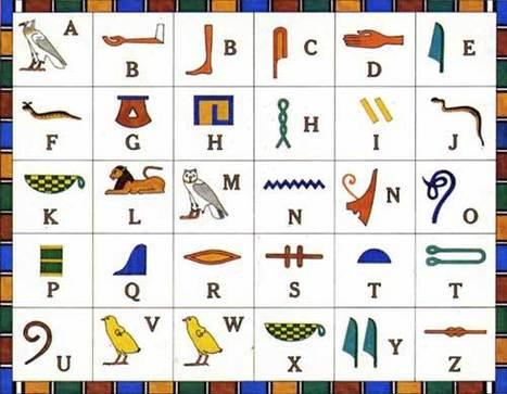 Alfabeto 2.0 | Noticias, Recursos y Contenidos sobre Aprendizaje | Scoop.it