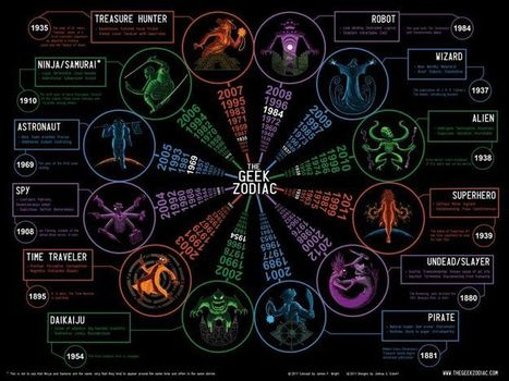 GEEKerly - Geek Zodiac | VI Geek Zone (GZ) | Scoop.it