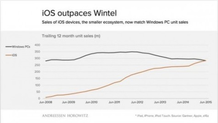 "La part de marché d'iOS est maintenant au niveau de celle de Windows | Veille Techno et Informatique ""AutreMent"" 