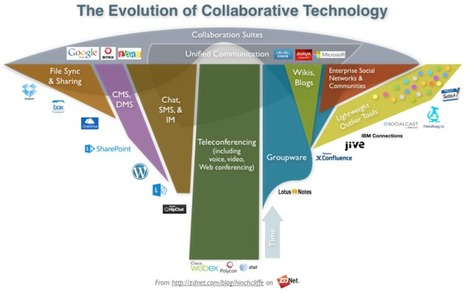Digital collaboration | Web 2 Affordances | Scoop.it