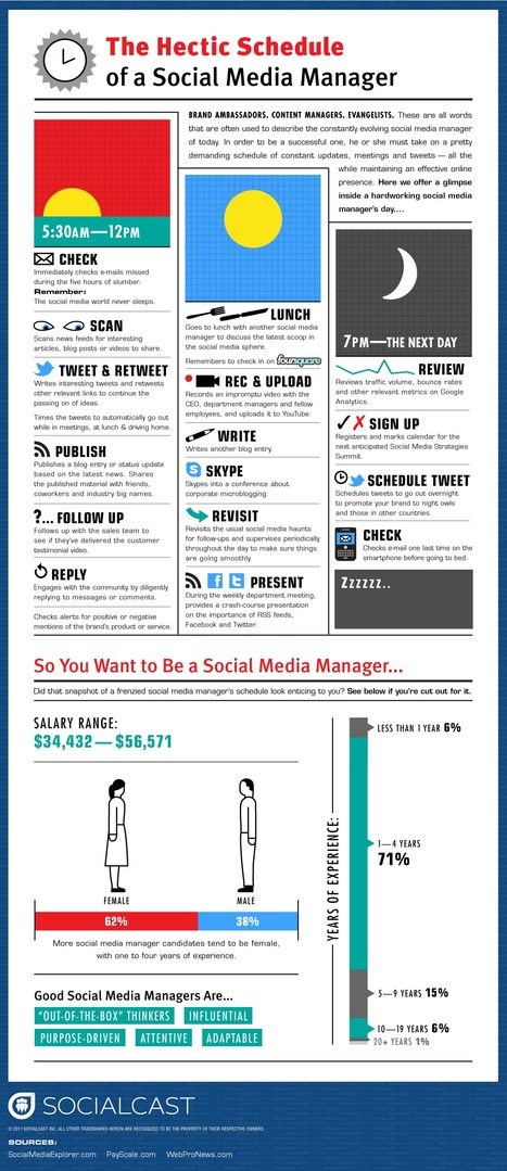 What do Social Media Managers Do All Day? [Infographic] | Social media marketing online | Scoop.it