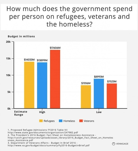 13 Of The Most Pressing Questions About Refugees Answered With Charts - Venngage   Middle East and Africa   Scoop.it