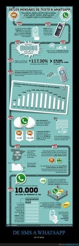 Del SMS al WhatsApp en 10 años #infografia #infographic | Little things about tech | Scoop.it