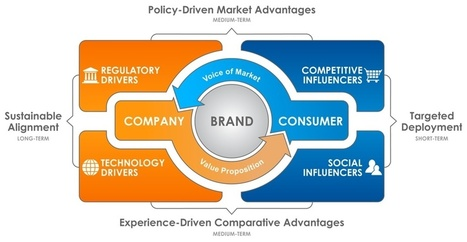 For True Brand Loyalty, Build Contextual Marketing Strategy Into Your Brand: Part 1 | In the News of Social Media and Tech | Scoop.it