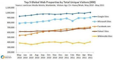 Google aurait passé la barre du milliard de visiteurs uniques - PC INpact | Gotta see it | Scoop.it