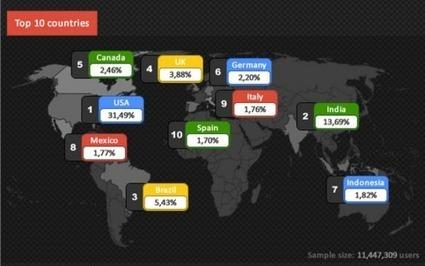 O Google+ para negócios : Porque vale a pena o seu tempo! - Wishpond Brasil   Experiencie   Scoop.it