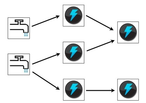 Storm, distributed and fault-tolerant realtime computation | EEDSP | Scoop.it