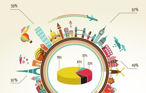 7 Tips for Creating Awesome Infographics - Entrepreneur | Geokult | Scoop.it