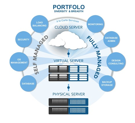 Managed Hosting, The Cloud and Complex Requirements | Cloud News | Scoop.it
