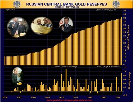 Second-largest monthly #Russian Central Bank gold purchase ever - Ed Steer's #Gold & #Silver Daily   Gold and What Moves it.   Scoop.it