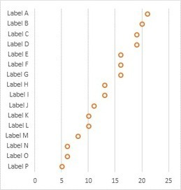 Dot Plots in Microsoft Excel - Peltier Tech Blog | FrankensTeam's Excel Collection | Scoop.it