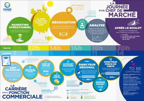 La Marque Employeur et les Médias Sociaux – L'exemple Danone | Marque employeur | Scoop.it