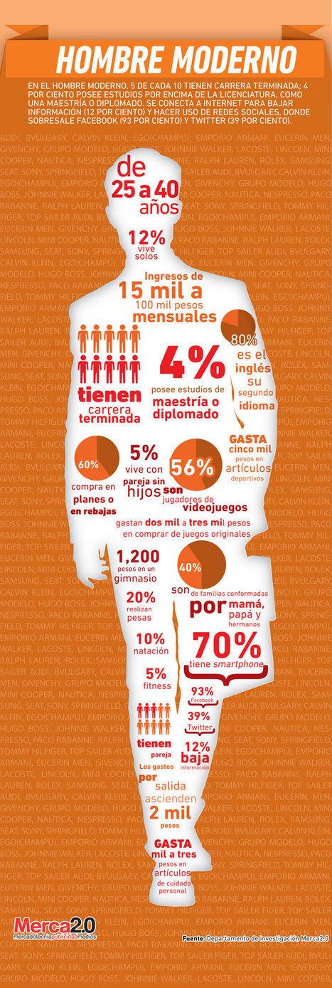 Infografía: Arquetipos en México – Hombre Moderno | Revista Merca2.0 | Arquetipos | Scoop.it