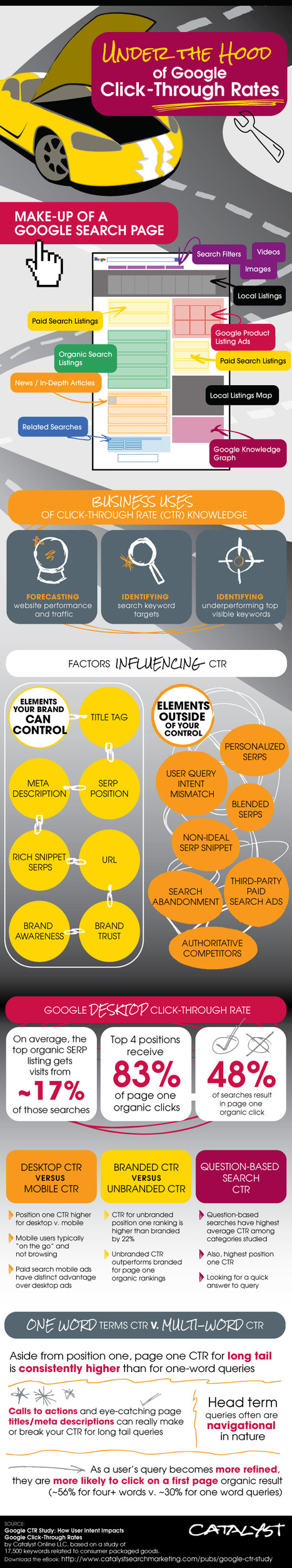 Search Engine Click Through Rate Optimization #Infographic | MarketingHits | Scoop.it