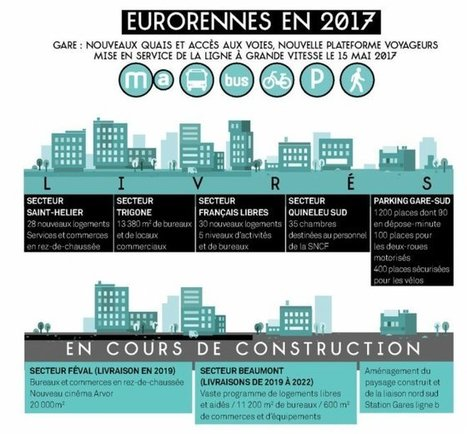 EuroRennes.  Un quartier neuf sort de terre | Rennes - ville du futur | Scoop.it