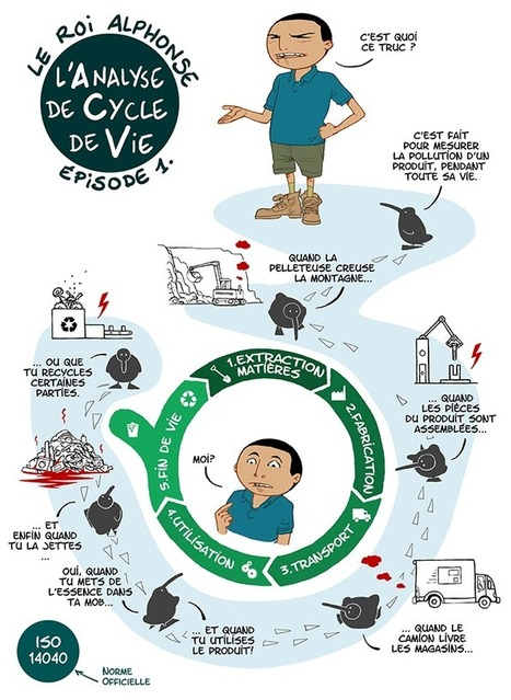 L'analyse du cycle de vie (ACV) en BD | Mécatronique - lycée | Scoop.it