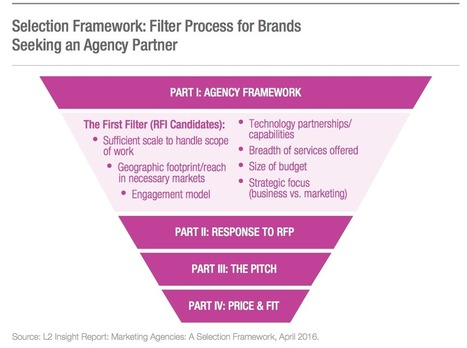 The New Agency Landscape, What Has Changed?  | Integrated Brand Communications | Scoop.it