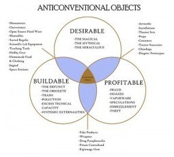 Venn diagram of anticonventional objects | digitalNow | Scoop.it