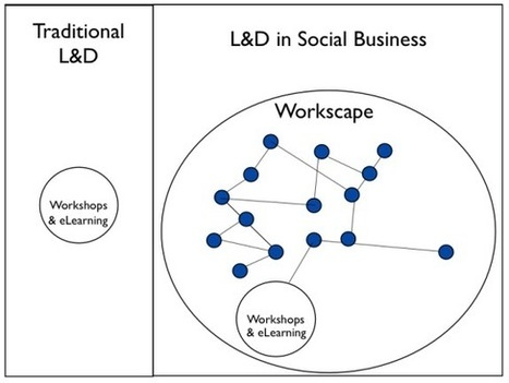 Learning Without Training | be-odl | Scoop.it