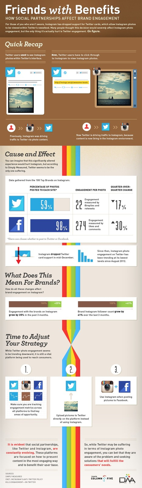 STUDY: Brand Engagement On Instagram Has Grown 35% Since Twitter Split [INFOGRAPHIC] - AllTwitter | Better know and better use Social Media today (facebook, twitter...) | Scoop.it