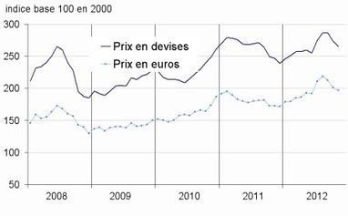 Insee - Indicateur - En novembre 2012, nouvelle baisse des prix des matières premières importées | ECONOMIE ET POLITIQUE | Scoop.it