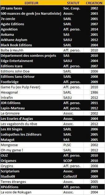 le-thiase : 2014 : bilan d'un an d'édition de jeu de rôle | Jeux de Rôle | Scoop.it