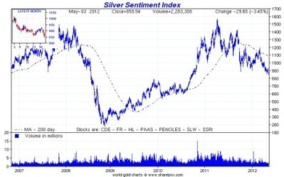 Ed Steer on US Mint sales data so far this month - Ed Steer's Gold & Silver Daily | Gold and What Moves it. | Scoop.it