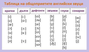 Кой е основния проблем в английски език - букви-звуци? | Английски език. | Scoop.it