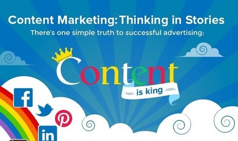 Content Marketing: Thinking in Stories #infographic | Social Media | Scoop.it