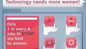 El papel de las mujeres en el sector tecnologico crece en EEUU [Infografía] | Ticonme | Infografias españa | Scoop.it
