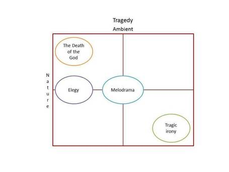 Beyond Storytelling. The Theory of Modes and the Web | Story and Narrative | Scoop.it