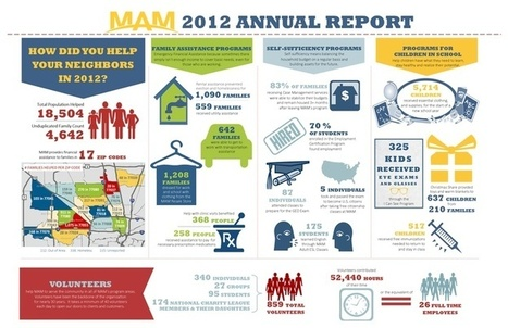 The Ultimate Guide to Infographics for Nonprofits | Nonprofit marketing communications | Scoop.it