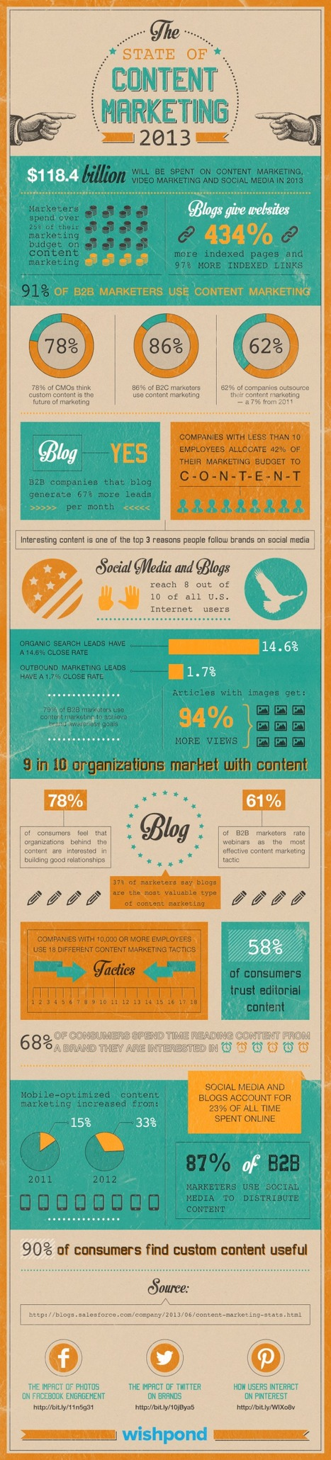 Infographic: The State of Content Marketing 2013 - Marketing Technology Blog | MarketingHits | Scoop.it