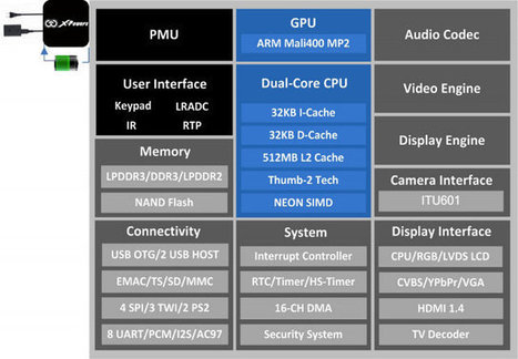 AllWinner Publishes A31 and A20 Processors Details   Embedded Systems News   Scoop.it