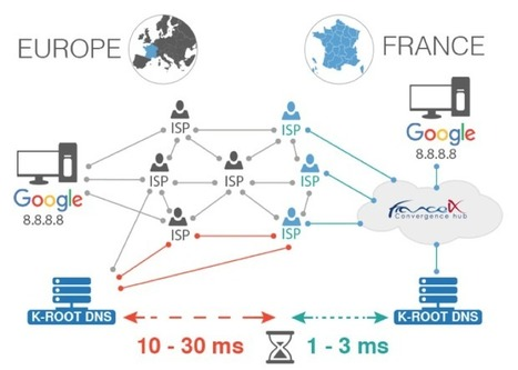 Le DNS jusqu'à 10 fois plus rapide en France grâce à un serveur déployé à Paris | L'actualité informatique en vrac | Scoop.it