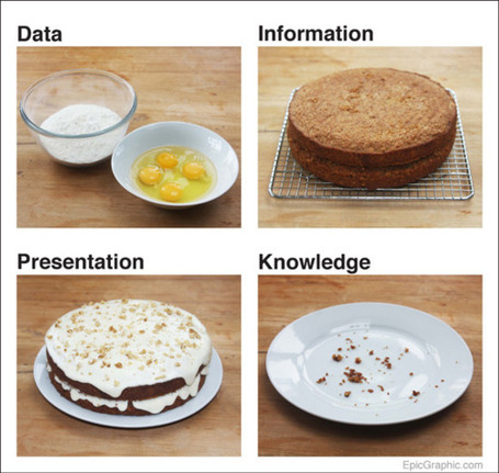 Data Cake – a brilliant visual metaphor for data... | Just Story It | Scoop.it