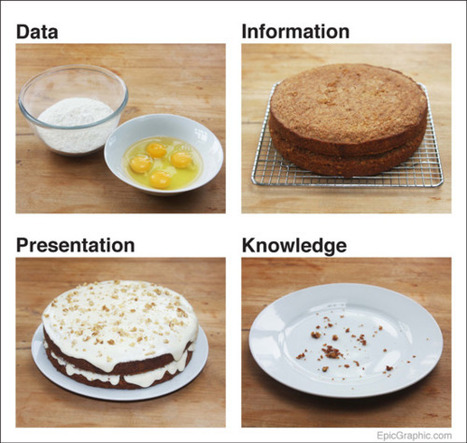 Data Cake – a brilliant visual metaphor for data... | Just Story It! Biz Storytelling | Scoop.it