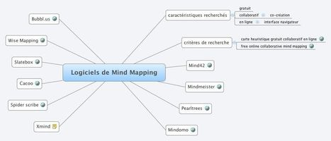 Logiciels de Mind Mapping | Time to Learn | Scoop.it