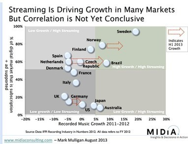 How Streaming Affects Music Revenue Growth - hypebot | Music Screaming | Scoop.it