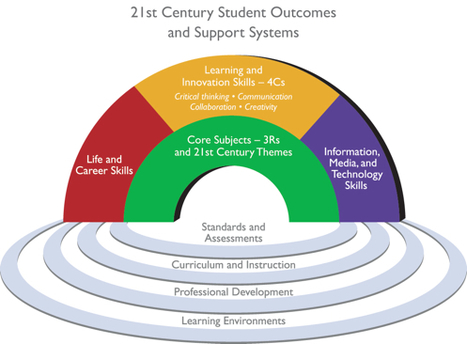Framework for 21st Century Learning - The Partnership for 21st Century Skills | VT Adolescent Literacy & Learning Resources (Grades 6-12) | Scoop.it