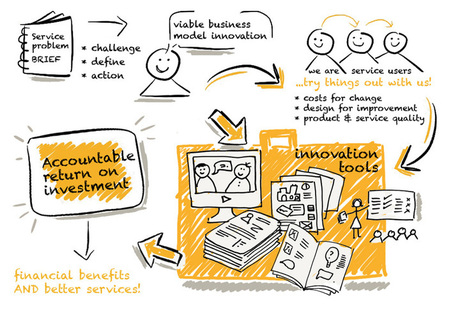 What's it all about? | Insight Service Design | Customer Experience | Scoop.it