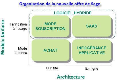 Sage dévoile sa stratégie SaaS | LdS Innovation | Scoop.it