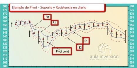 Los niveles psicológicos. Los pivot points | aula de inversión | Scoop.it