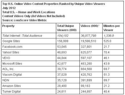 Facebook devient le deuxième site de vidéos derrière YouTube (USA) | Agence Web Newnet | Actus des réseaux sociaux | Scoop.it
